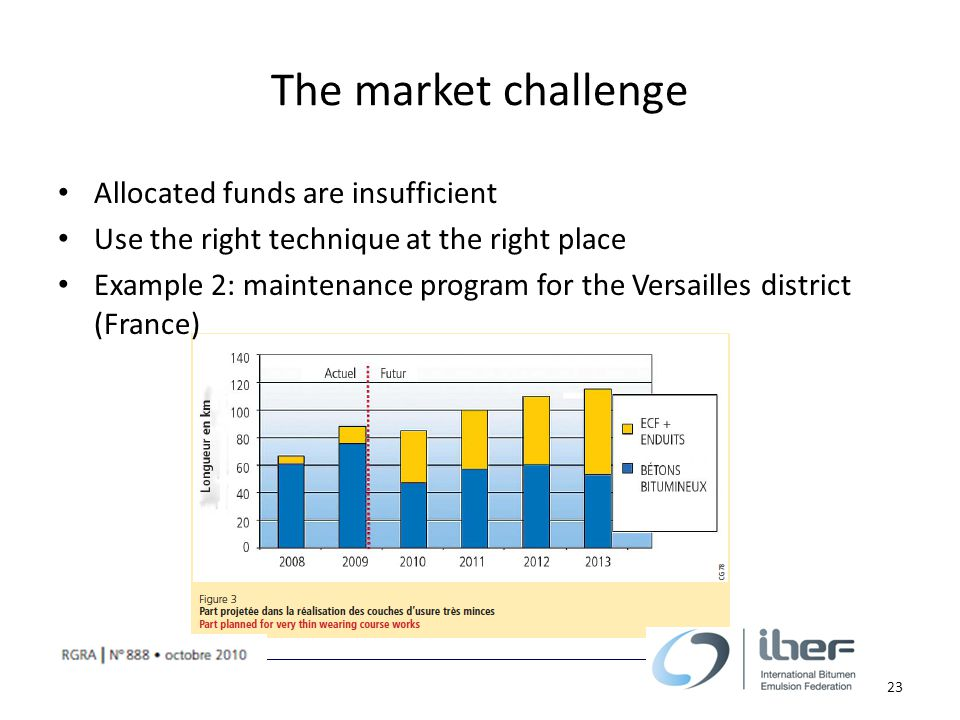 The market challenge Allocated funds are insufficient Use the right technique at the right place Example 2: maintenance program for the Versailles district (France) 23