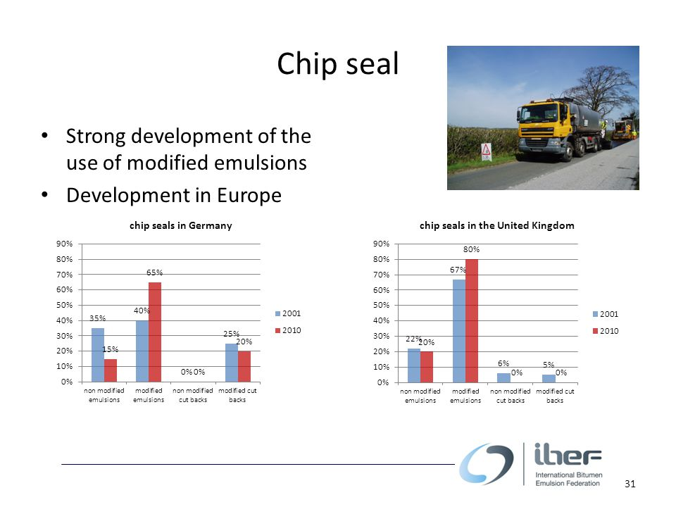 Chip seal Strong development of the use of modified emulsions Development in Europe 31