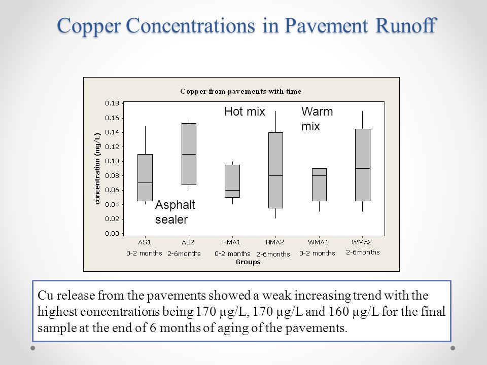 Cu release from the pavements showed a weak increasing trend with the highest concentrations being 170 µg/L, 170 µg/L and 160 µg/L for the final sample at the end of 6 months of aging of the pavements.