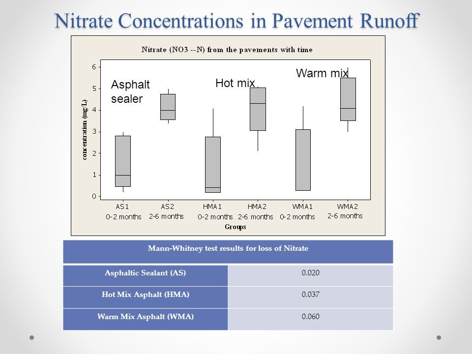 Nitrate Concentrations in Pavement Runoff Asphalt sealer Hot mix Warm mix Mann-Whitney test results for loss of Nitrate Asphaltic Sealant (AS)0.020 Hot Mix Asphalt (HMA)0.037 Warm Mix Asphalt (WMA)0.060