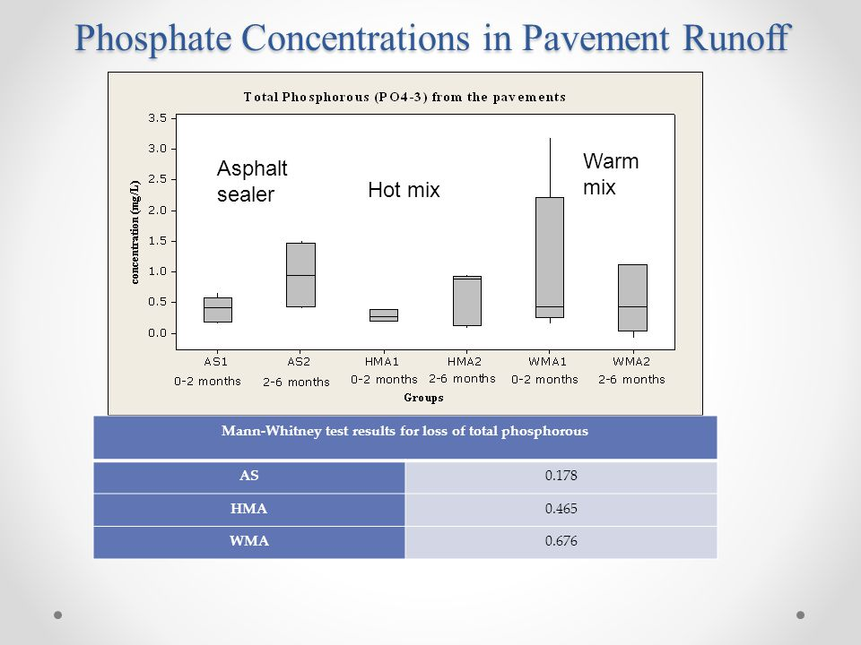 Phosphate Concentrations in Pavement Runoff Asphalt sealer Hot mix Warm mix Mann-Whitney test results for loss of total phosphorous AS0.178 HMA0.465 WMA0.676