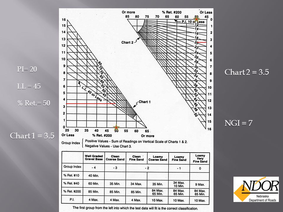 PI= 20 LL = 45 % Ret.= 50 Chart 1 = 3.5 Chart 2 = 3.5 NGI = 7