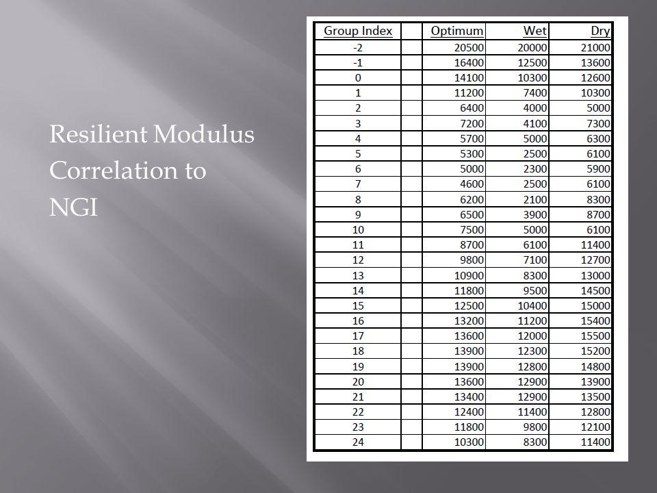 Resilient Modulus Correlation to NGI