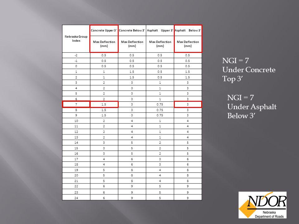 Nebraska Group Index Concrete Upper 3'Concrete Below 3'Asphalt Upper 3'Asphalt Below 3' Max Deflection (mm) -20.5 0.5 0 111.50.51.5 21 0.51.5 32313 42