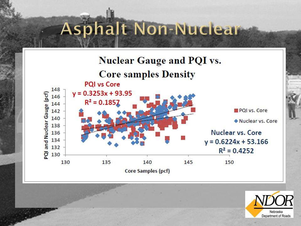  Results:  Both Nuclear and PQI provided results very close to asphalt core values  Nuclear gauge closer to asphalt core values (+1.07 lb/ft 3 )  PQI gauge values -1.89 lb/ft 3 to asphalt core values.