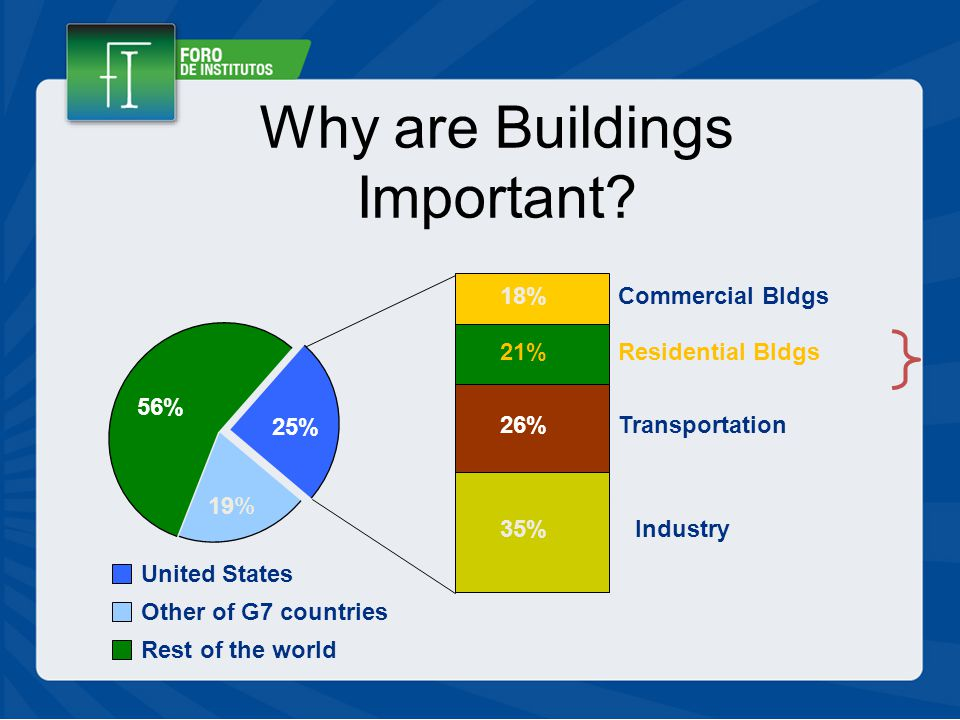 Residential Bldgs Commercial Bldgs Industry Transportation 21% 18% 35% 26% United States Other of G7 countries Rest of the world 25% 19% 56% Why are Buildings Important?