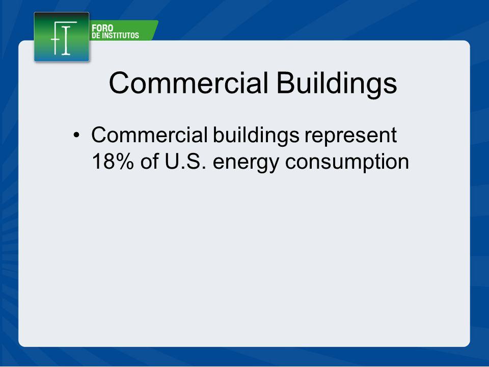 Commercial Buildings Commercial buildings represent 18% of U.S. energy consumption