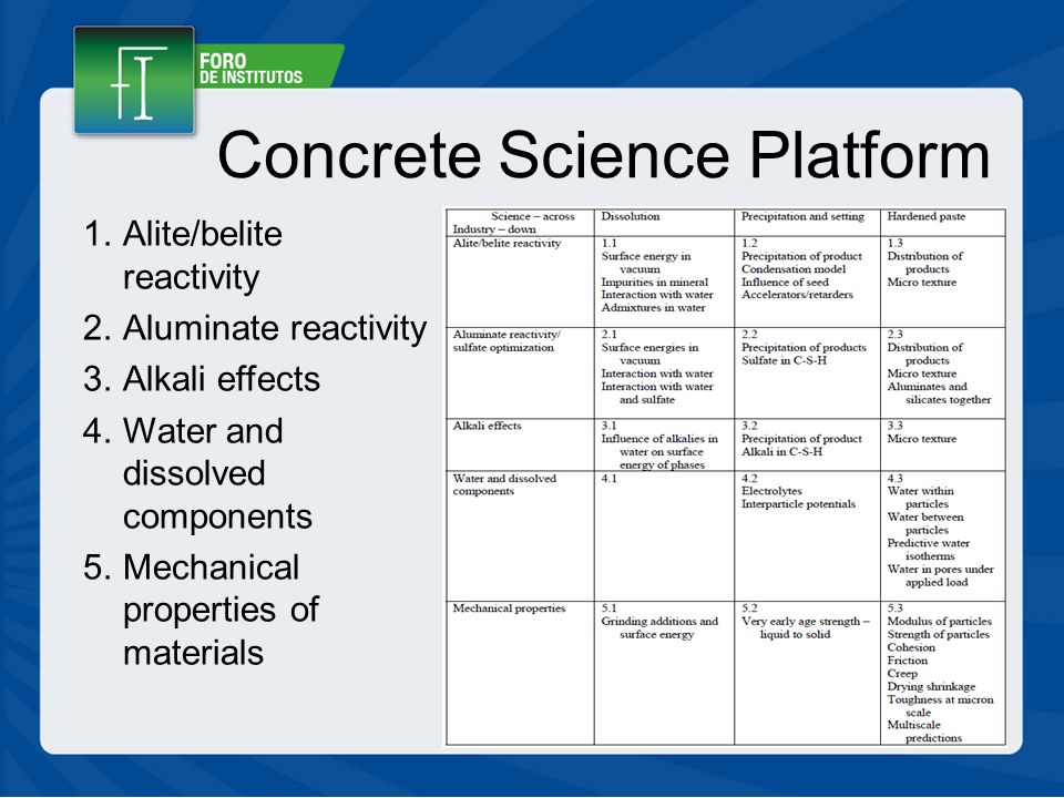 Concrete Science Platform 1.Alite/belite reactivity 2.Aluminate reactivity 3.Alkali effects 4.Water and dissolved components 5.Mechanical properties of materials