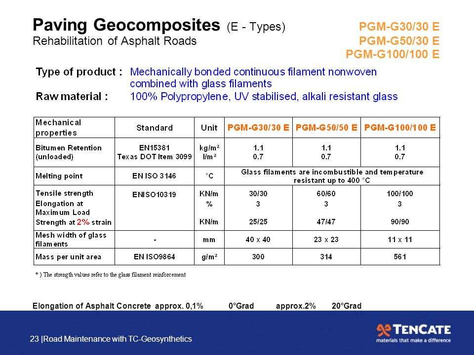 23 |Road Maintenance with TC-Geosynthetics Paving Geocomposites (E - Types) PGM-G30/30 E Rehabilitation of Asphalt RoadsPGM-G50/30 E PGM-G100/100 E El