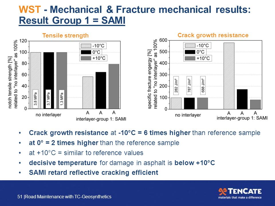 51 |Road Maintenance with TC-Geosynthetics WST - Mechanical & Fracture mechanical results: Result Group 1 = SAMI Crack growth resistance at -10°C = 6