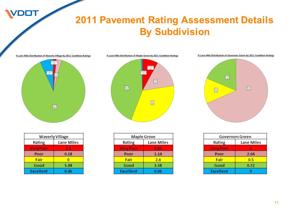 2011 Pavement Rating Assessment Details By Subdivision 11 Waverly Village RatingLane Miles Very Poor0.1 Poor0.18 Fair0 Good5.98 Excellent0.46 Maple Grove RatingLane Miles Very Poor0.62 Poor1.14 Fair2.6 Good3.38 Excellent0.06 Governors Green RatingLane Miles Very Poor0 Poor2.64 Fair0.5 Good0.72 Excellent0
