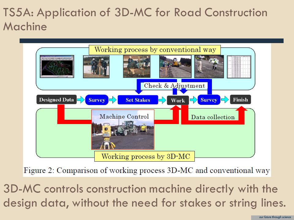 TS5A: Application of 3D-MC for Road Construction Machine 3D-MC controls construction machine directly with the design data, without the need for stakes or string lines.