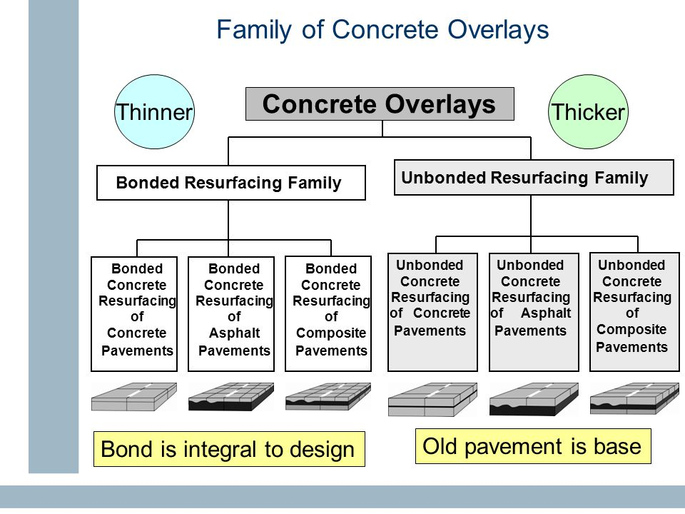 Family of Concrete Overlays Concrete Overlays Bonded Concrete Resurfacing of Concrete Pavements Bonded Concrete Resurfacing of Asphalt Pavements Bonded Concrete Resurfacing of Composite Pavements Bonded Resurfacing Family Unbonded Concrete Resurfacing of Concrete Pavements Unbonded Concrete Resurfacing of Asphalt Pavements Unbonded Concrete Resurfacing of Composite Pavements Unbonded Resurfacing Family ThinnerThicker Bond is integral to design Old pavement is base