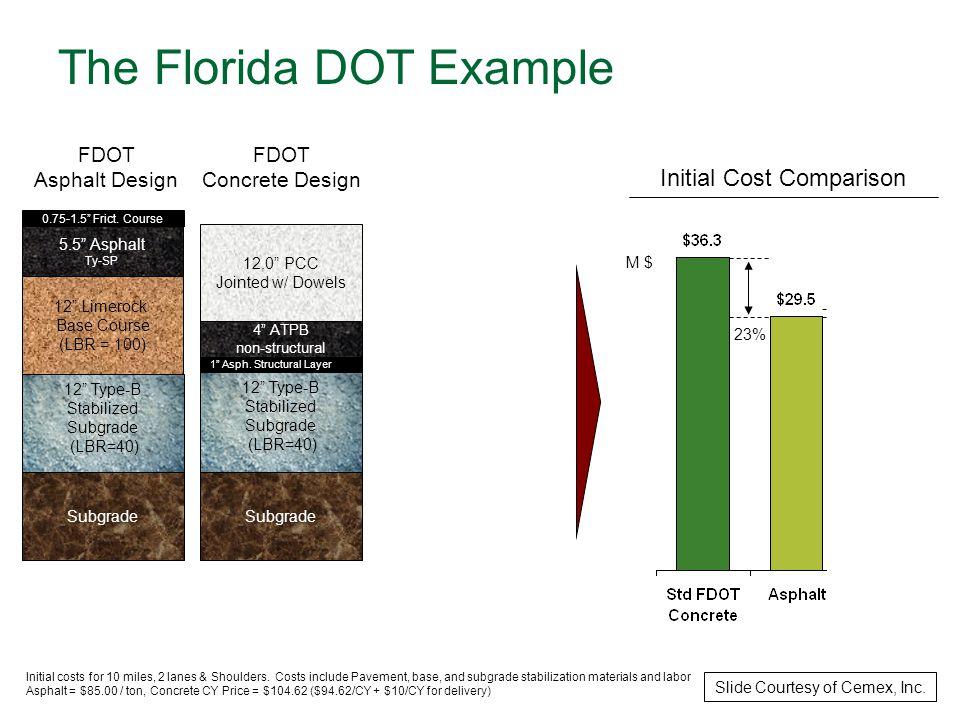 Initial Cost Comparison FDOT Asphalt Design Subgrade 5.5 Asphalt Ty-SP 12 Limerock Base Course (LBR = 100) 0.75-1.5 Frict.