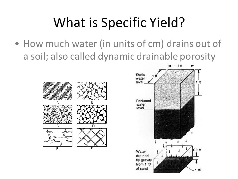 What is Specific Yield? How much water (in units of cm) drains out of a soil; also called dynamic drainable porosity