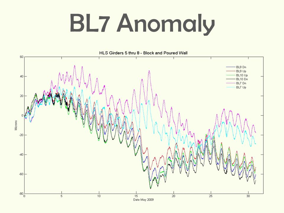 BL7 Anomaly