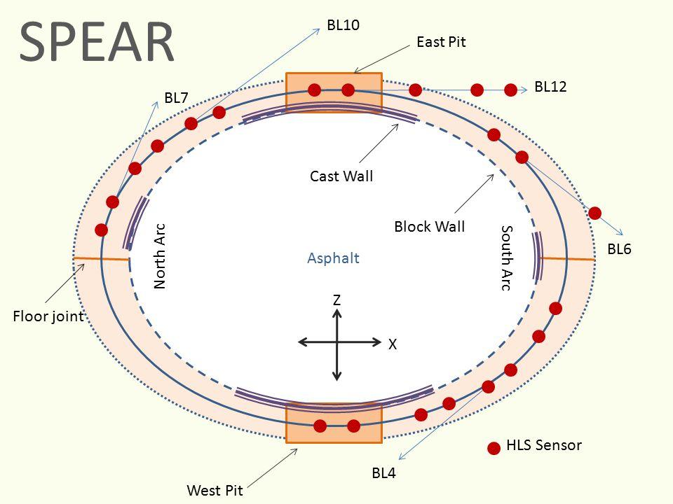 Asphalt BL7 BL10 BL12 BL6 BL4 East Pit West Pit Z X Cast Wall Block Wall Floor joint HLS Sensor North Arc South Arc SPEAR