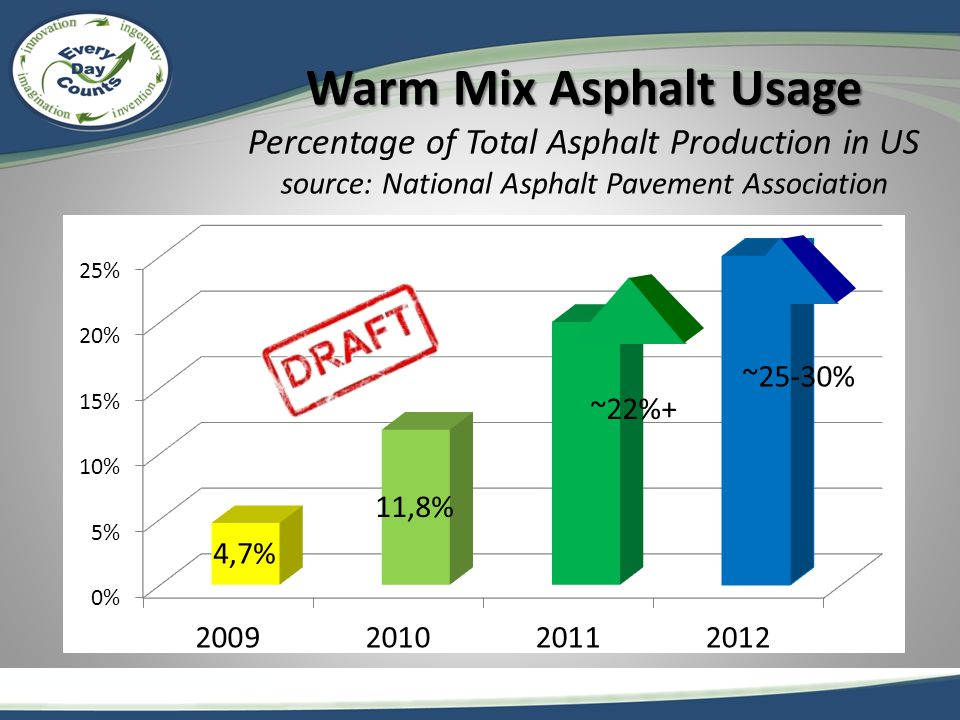 Warm Mix Asphalt Usage Warm Mix Asphalt Usage Percentage of Total Asphalt Production in US source: National Asphalt Pavement Association ~22%+ ~25-30%