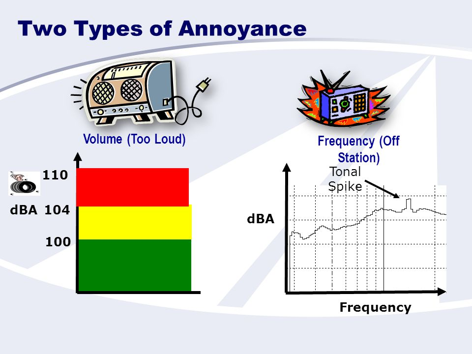 Two Types of Annoyance Volume (Too Loud) Frequency (Off Station) 100 104 Frequency dBA 110 dBA Tonal Spike