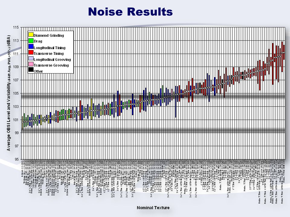 Noise Results