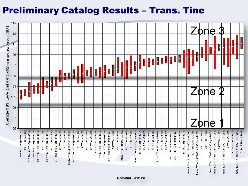 Preliminary Catalog Results – Trans. Tine Zone 1 Zone 2 Zone 3
