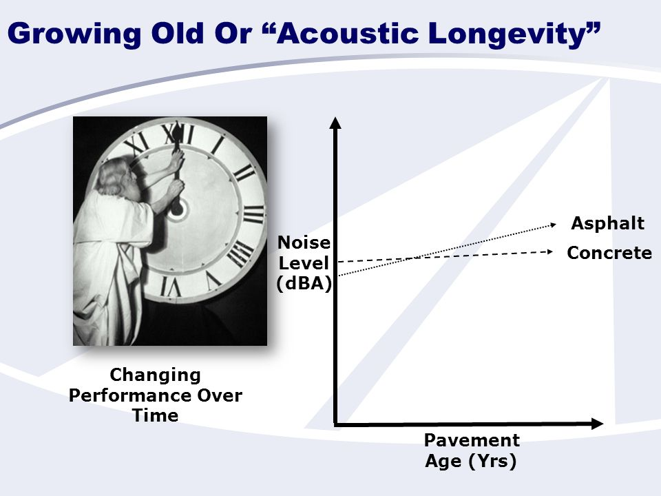 Growing Old Or Acoustic Longevity Changing Performance Over Time Pavement Age (Yrs) Noise Level (dBA) Asphalt Concrete