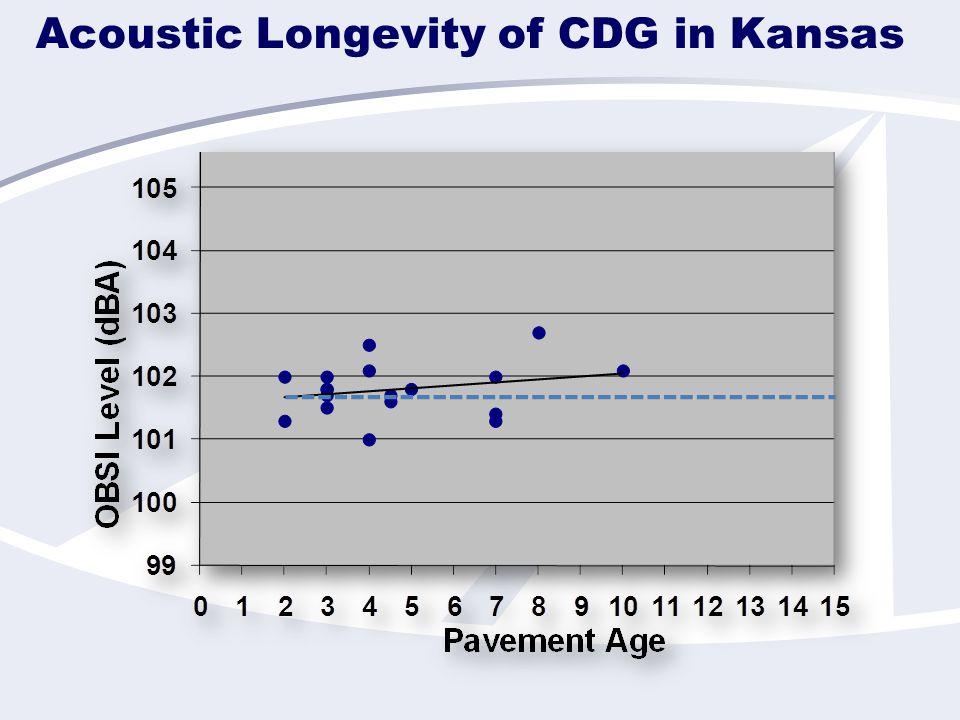 Acoustic Longevity of CDG in Kansas