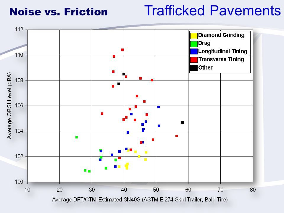 Noise vs. Friction Trafficked Pavements