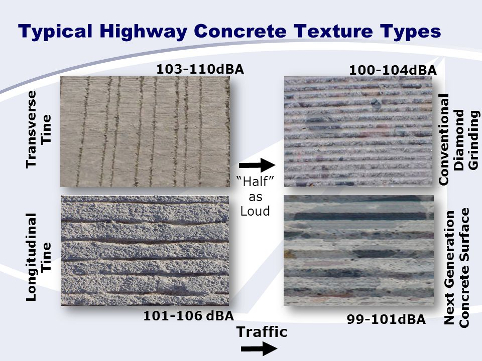 Typical Highway Concrete Texture Types Transverse Tine Conventional Diamond Grinding Longitudinal Tine Next Generation Concrete Surface 103-110dBA 101-106 dBA 100-104dBA 99-101dBA Traffic Half as Loud