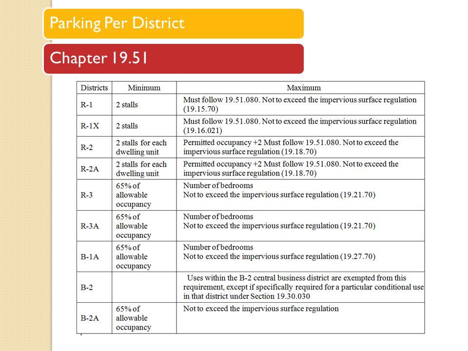 Parking Per DistrictChapter 19.51
