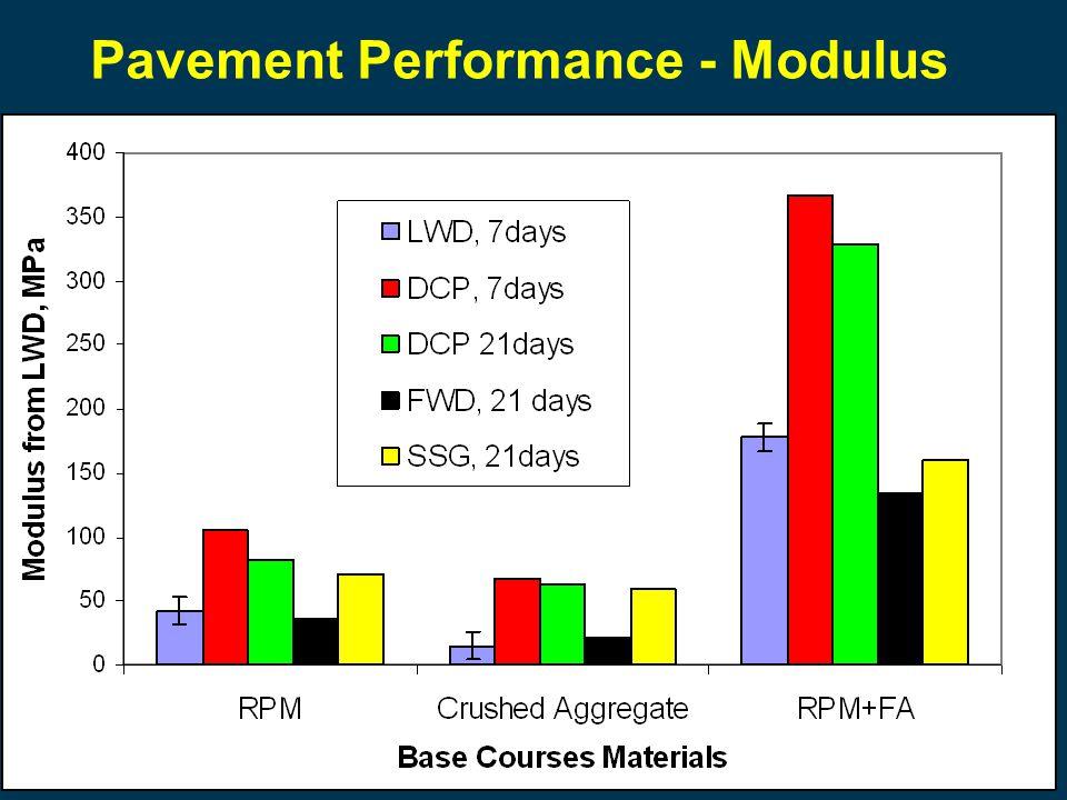 Pavement Performance - Modulus