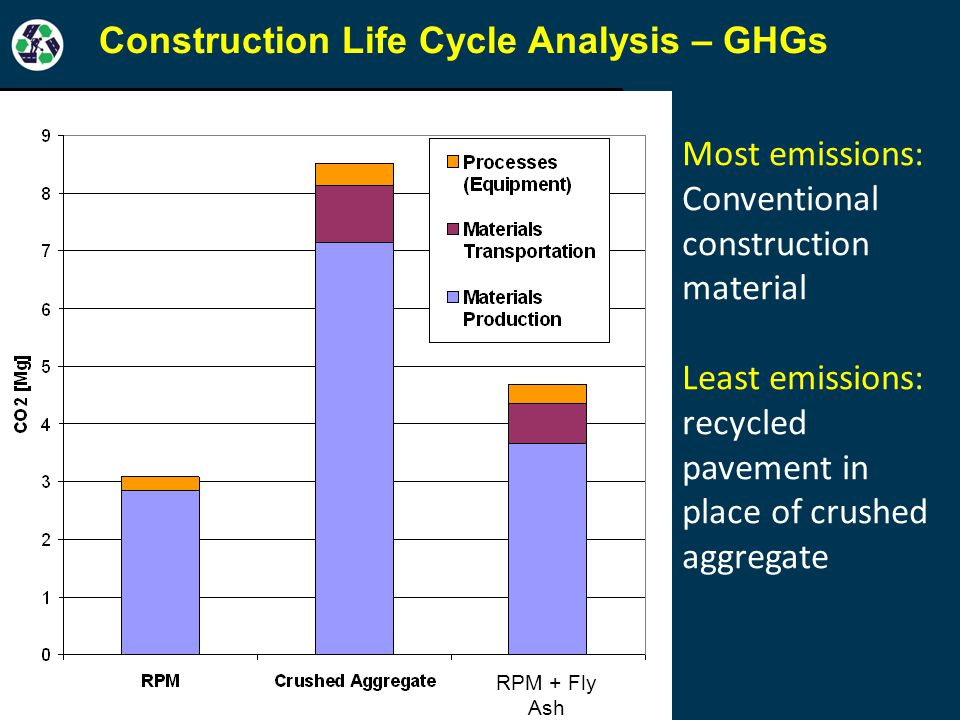 RPM + Fly Ash Most emissions: Conventional construction material Least emissions: recycled pavement in place of crushed aggregate Construction Life Cycle Analysis – GHGs