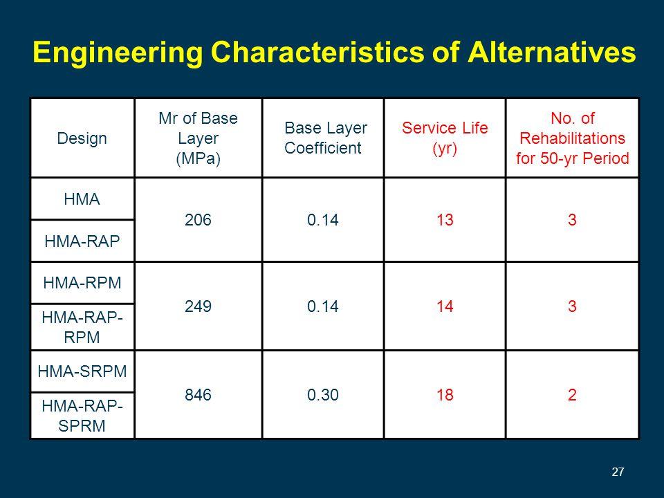 Engineering Characteristics of Alternatives Design Mr of Base Layer (MPa) Base Layer Coefficient Service Life (yr) No.