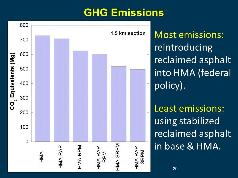 GHG Emissions 29 Most emissions: reintroducing reclaimed asphalt into HMA (federal policy).