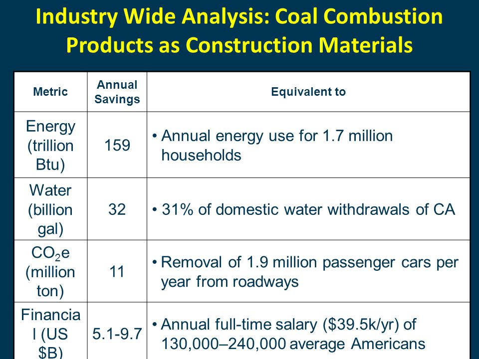 32 Metric Annual Savings Equivalent to Energy (trillion Btu) 159 Annual energy use for 1.7 million households Water (billion gal) 32 31% of domestic water withdrawals of CA CO 2 e (million ton) 11 Removal of 1.9 million passenger cars per year from roadways Financia l (US $B) 5.1-9.7 Annual full-time salary ($39.5k/yr) of 130,000–240,000 average Americans Industry Wide Analysis: Coal Combustion Products as Construction Materials