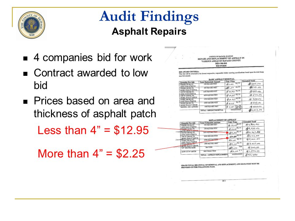 Audit Findings Asphalt Repairs