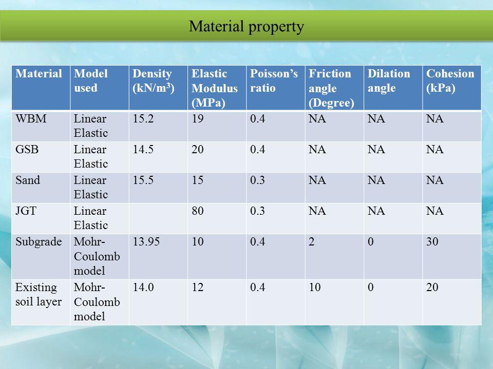 Material property MaterialModel used Density (kN/m 3 ) Elastic Modulus (MPa) Poisson's ratio Friction angle (Degree) Dilation angle Cohesion (kPa) WBM