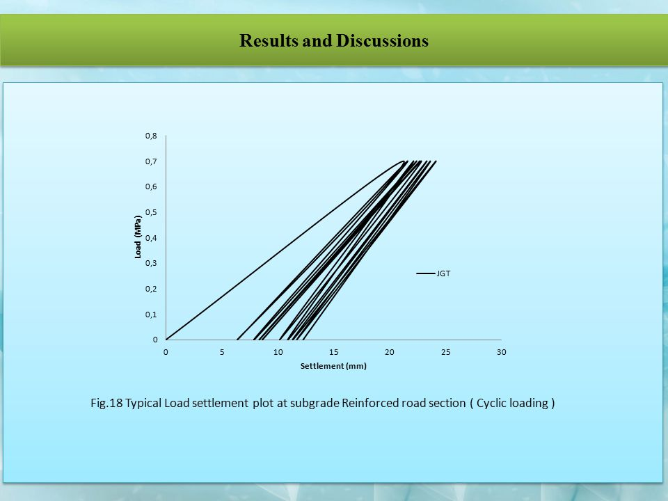 Results and Discussions Fig.18 Typical Load settlement plot at subgrade Reinforced road section ( Cyclic loading )
