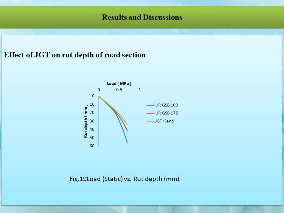 Results and Discussions Fig.19Load (Static) vs. Rut depth (mm)