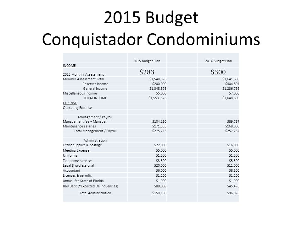 2015 Budget Conquistador Condominiums 2015 Budget Plan2014 Budget Plan INCOME 2015 Monthly Assessment $283$300 Member Assessment Total$1,548,576$1,641