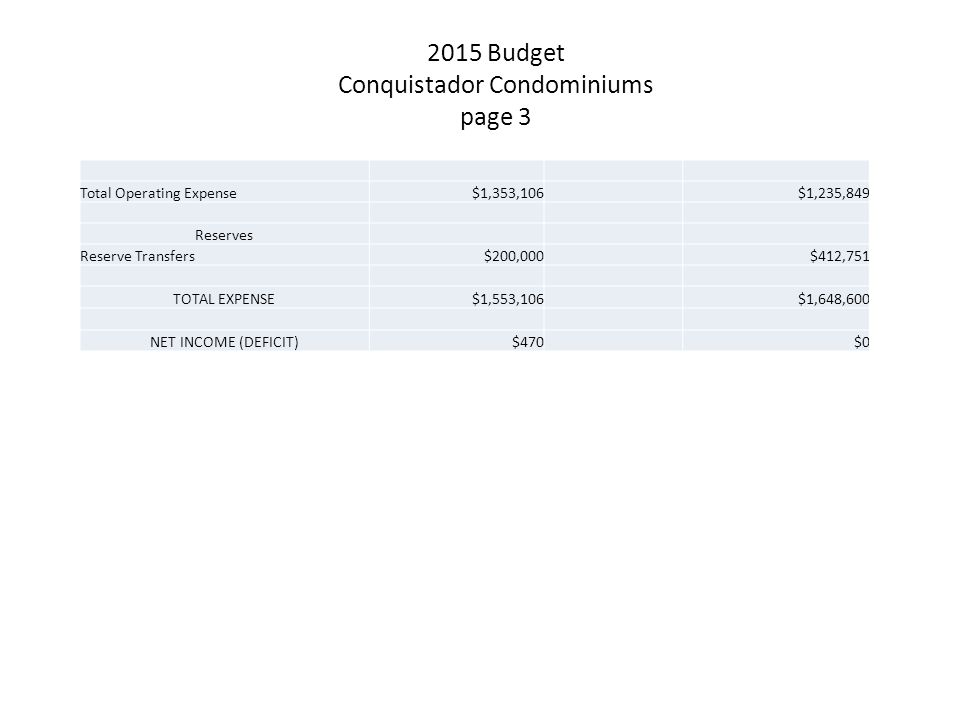 2015 Budget Conquistador Condominiums page 3 Total Operating Expense$1,353,106$1,235,849 Reserves Reserve Transfers$200,000$412,751 TOTAL EXPENSE$1,55