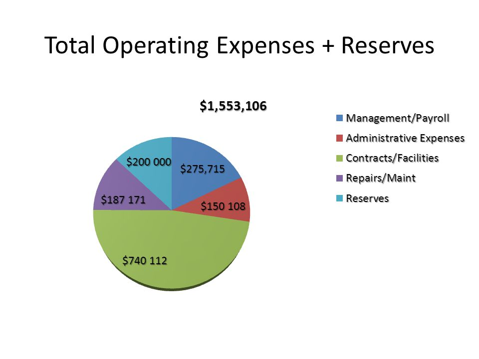 Total Operating Expenses + Reserves