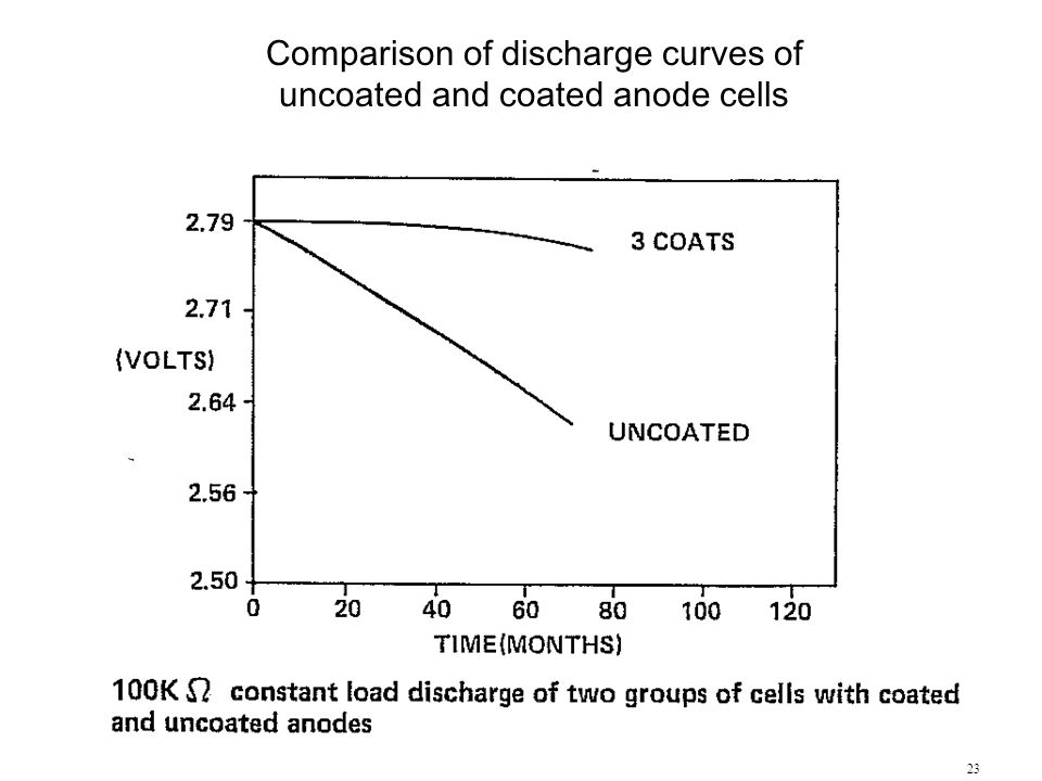 23 Comparison of discharge curves of uncoated and coated anode cells