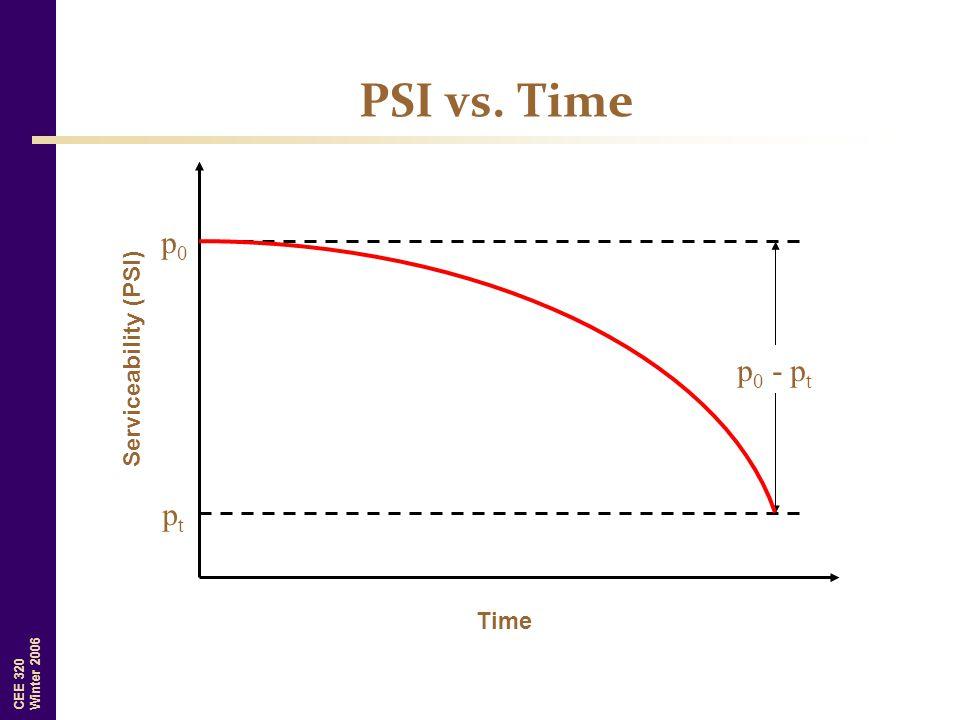 CEE 320 Winter 2006 PSI vs. Time Time Serviceability (PSI) p0p0 ptpt p 0 - p t