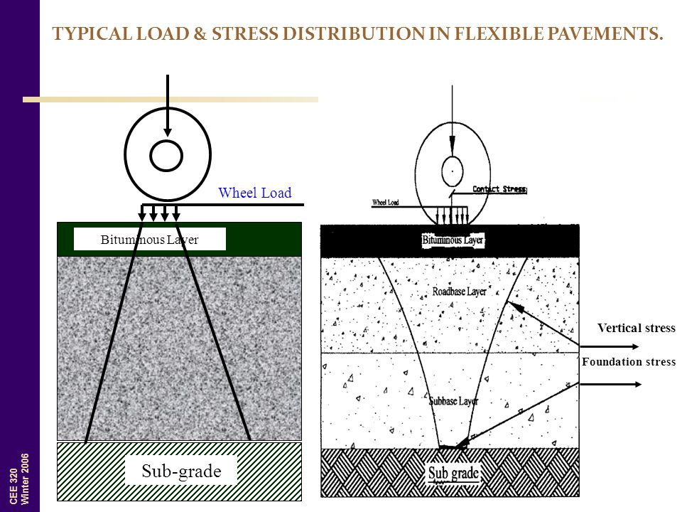 CEE 320 Winter 2006 Vertical stress Foundation stress TYPICAL LOAD & STRESS DISTRIBUTION IN FLEXIBLE PAVEMENTS. Bituminous Layer Wheel Load Sub-grade