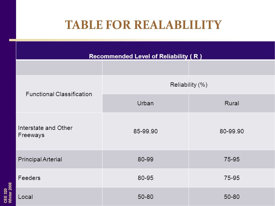 CEE 320 Winter 2006 Recommended Level of Reliability ( R ) Functional Classification Reliability (%) UrbanRural Interstate and Other Freeways 85-99.90