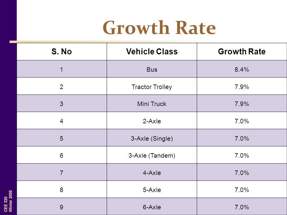CEE 320 Winter 2006 S. NoVehicle ClassGrowth Rate 1Bus8.4% 2Tractor Trolley7.9% 3Mini Truck7.9% 42-Axle7.0% 53-Axle (Single)7.0% 63-Axle (Tandem)7.0%