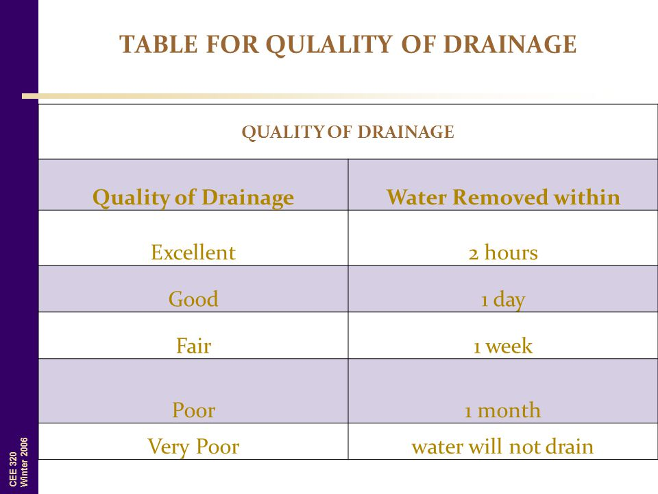 CEE 320 Winter 2006 QUALITY OF DRAINAGE Quality of DrainageWater Removed within Excellent2 hours Good1 day Fair1 week Poor1 month Very Poorwater will