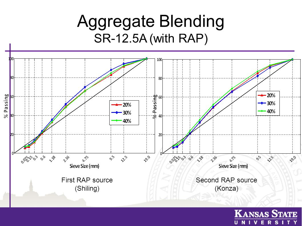 Recommendations ● Study more RAP sources ● Correlate cracking test results with actual field data