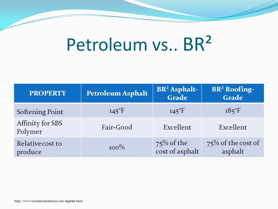 Petroleum vs.. BR² PROPERTYPetroleum Asphalt BR² Asphalt- Grade BR² Roofing- Grade Softening Point 145°F 185°F Affinity for SBS Polymer Fair-GoodExcel